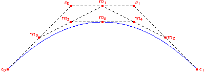 Bezier curves (Asymptote: the Vector Graphics Language)